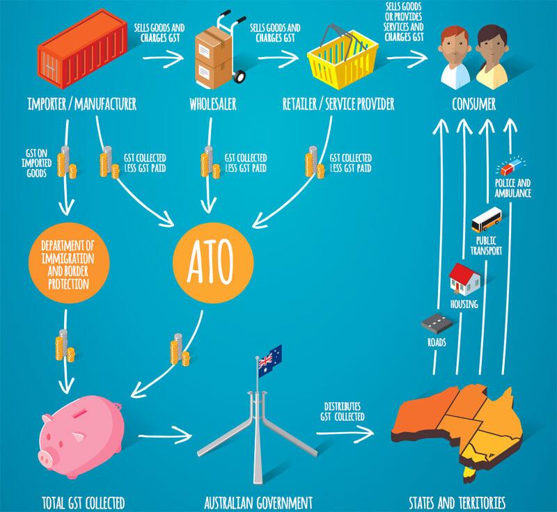 Imposto Sobre Produtos ou GST na Austrália