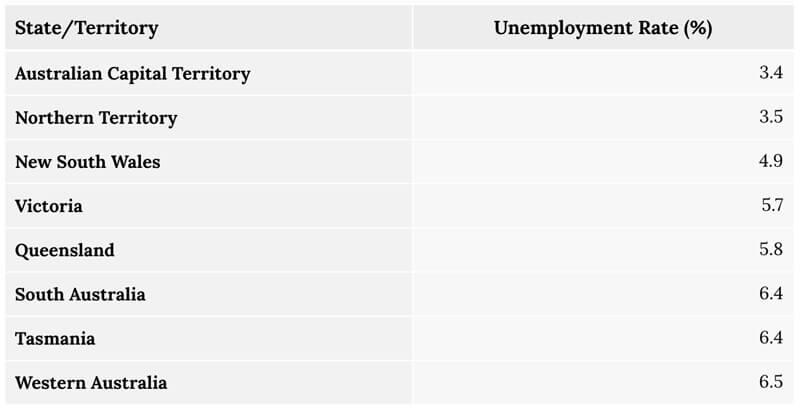 Taxa de Desemprego da Austrália
