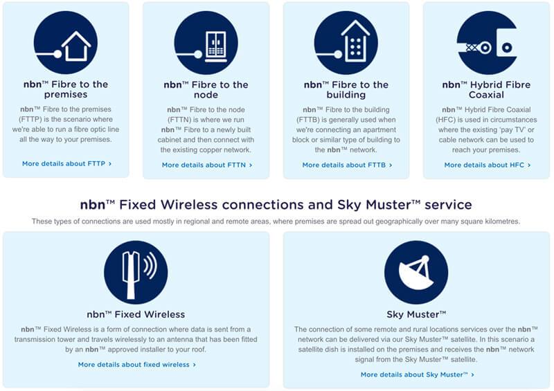 Opções de internet NBN da Austrália