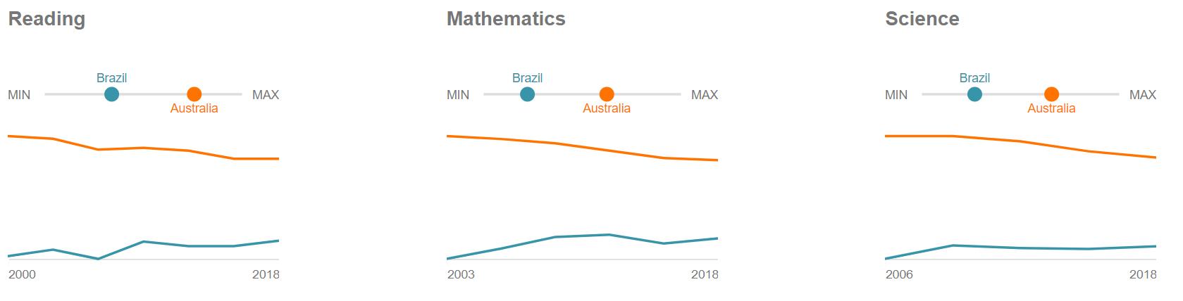 dados pisa comparação educação na australia e brasil